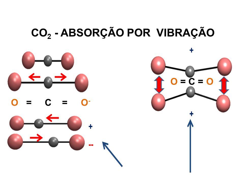 CO2 - ABSORÇÃO POR VIBRAÇÃO