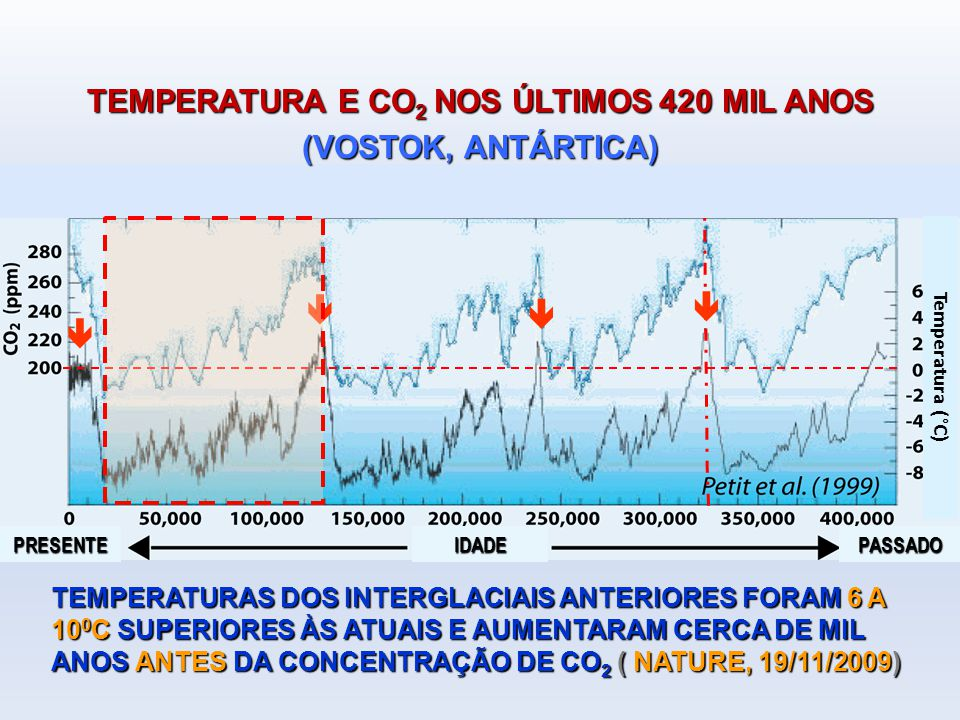 TEMPERATURA E CO2 NOS ÚLTIMOS 420 MIL ANOS (VOSTOK, ANTÁRTICA)