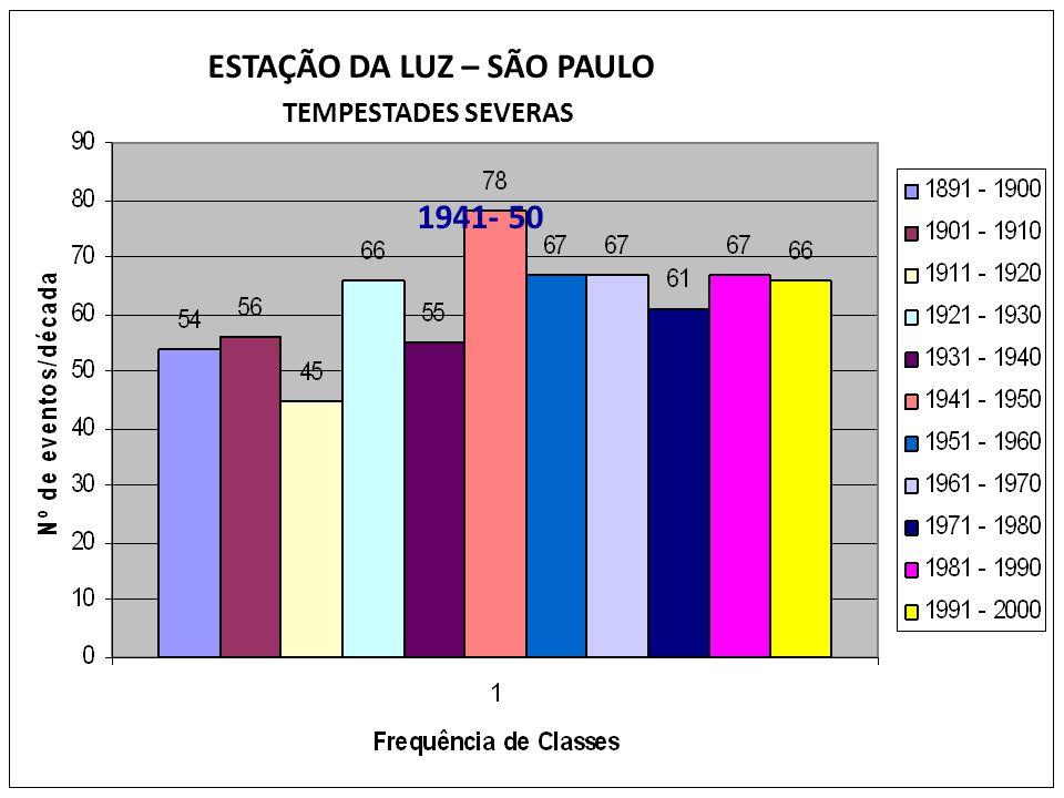 ESTAÇÃO DA LUZ – SÃO PAULO