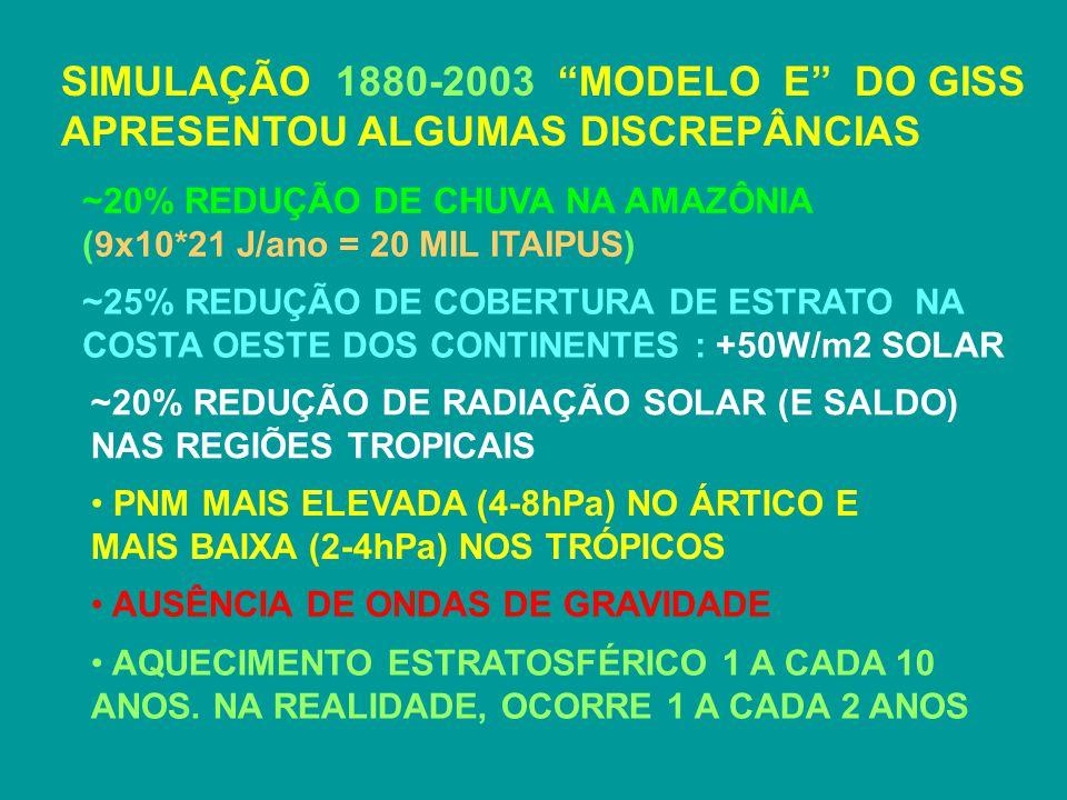 SIMULAÇÃO 1880-2003 MODELO E DO GISS APRESENTOU ALGUMAS DISCREPÂNCIAS
