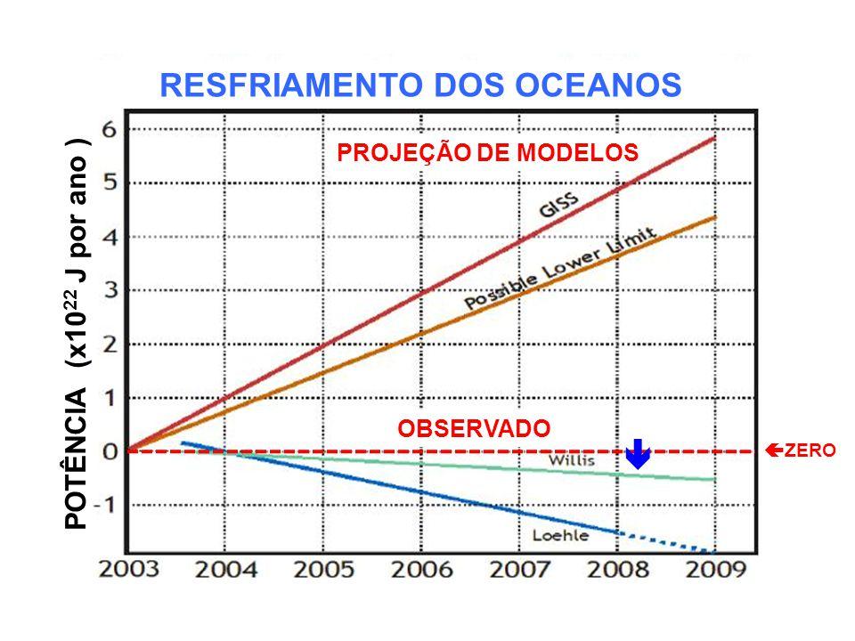 RESFRIAMENTO DOS OCEANOS