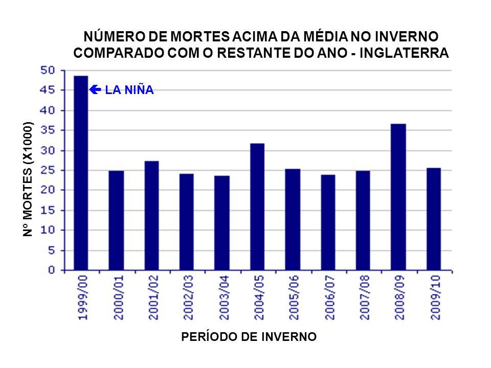 NÚMERO DE MORTES ACIMA DA MÉDIA NO INVERNO COMPARADO COM O RESTANTE DO ANO - INGLATERRA