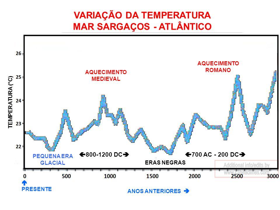 VARIAÇÃO DA TEMPERATURA MAR SARGAÇOS - ATLÂNTICO