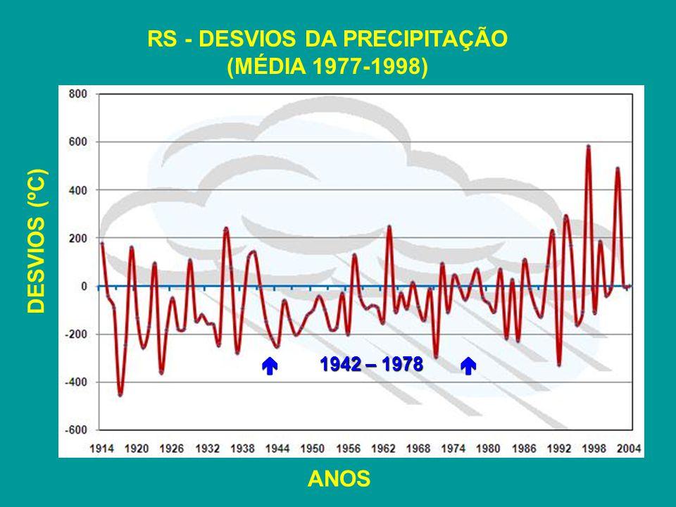 RS - DESVIOS DA PRECIPITAÇÃO (MÉDIA 1977-1998)
