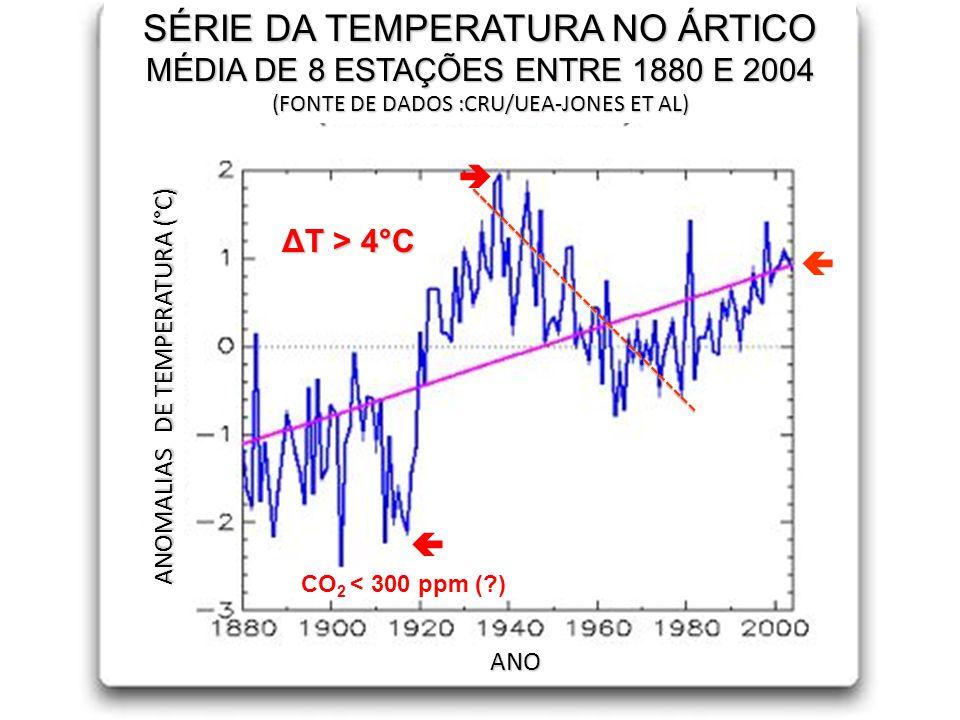 SÉRIE DA TEMPERATURA NO ÁRTICO MÉDIA DE 8 ESTAÇÕES ENTRE 1880 E 2004