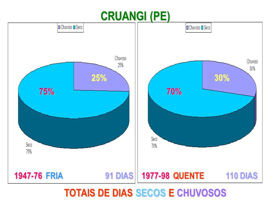 CRUANGI (PE) TOTAIS DE DIAS SECOS E CHUVOSOS 25% 30% 75% 70%