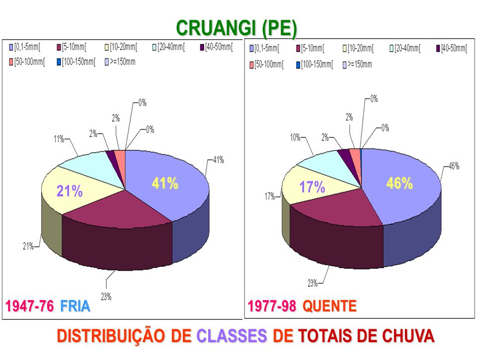 CRUANGI (PE) DISTRIBUIÇÃO DE CLASSES DE TOTAIS DE CHUVA 41% 46% 17%