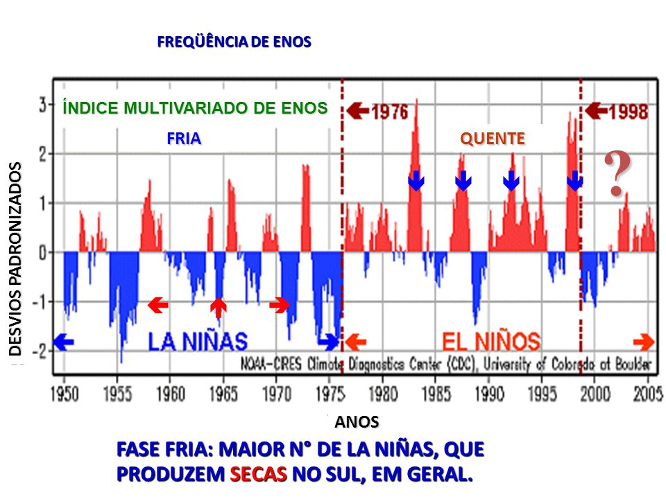        FASE FRIA: MAIOR N° DE LA NIÑAS, QUE