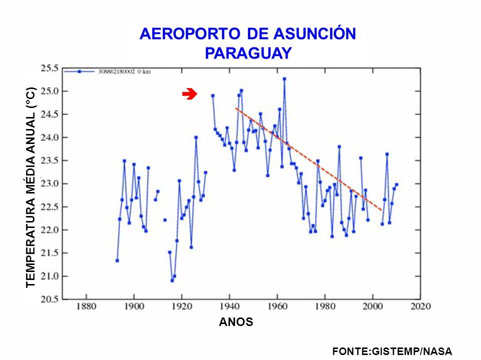 AEROPORTO DE ASUNCIÓN PARAGUAY TEMPERATURA MÉDIA ANUAL (°C)