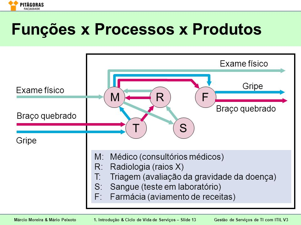 Funções x Processos x Produtos