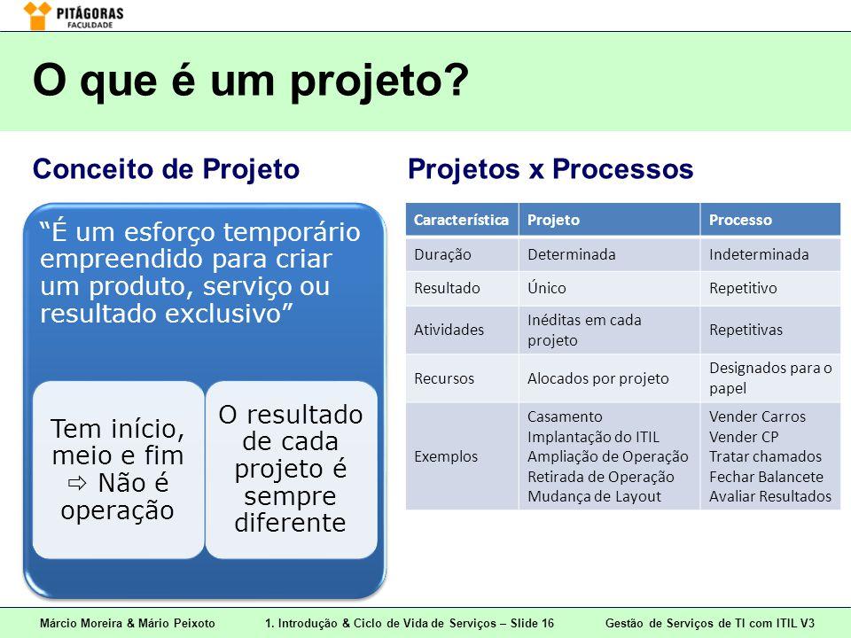 O que é um projeto Conceito de Projeto Projetos x Processos