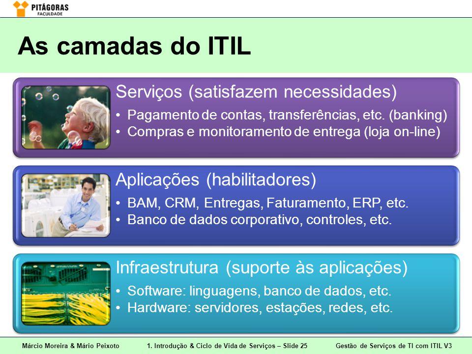As camadas do ITIL Serviços (satisfazem necessidades)