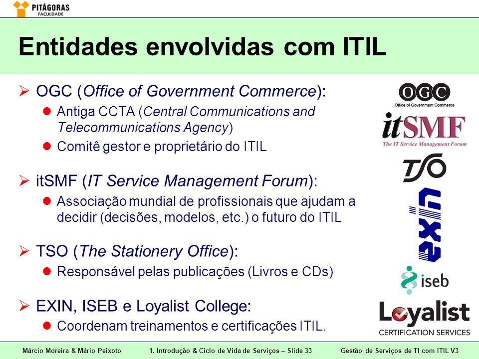 Entidades envolvidas com ITIL