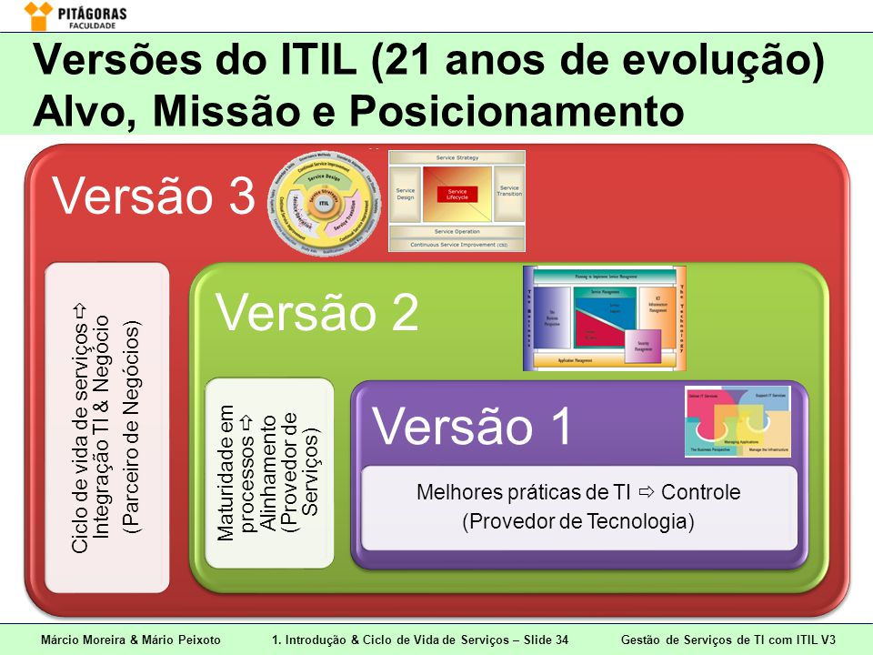 Versões do ITIL (21 anos de evolução) Alvo, Missão e Posicionamento