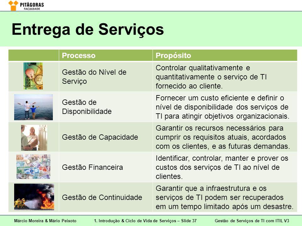 Entrega de Serviços Processo Propósito Gestão do Nível de Serviço