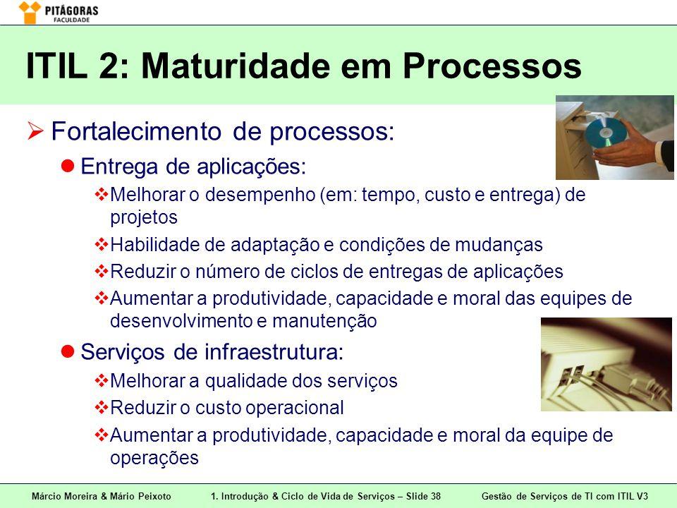 ITIL 2: Maturidade em Processos