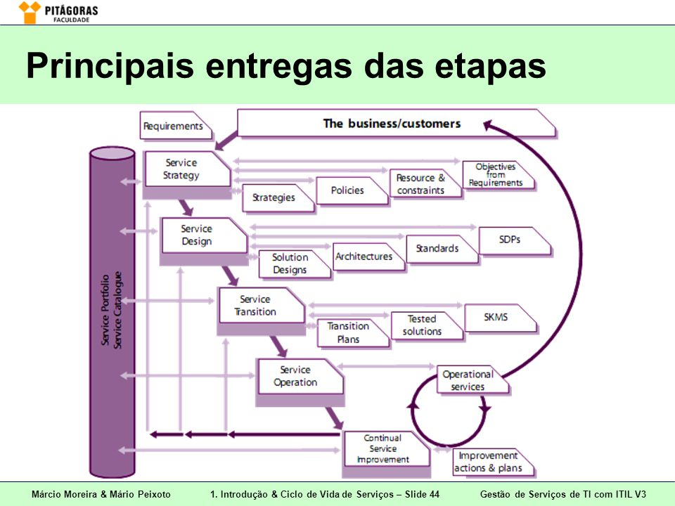 Principais entregas das etapas