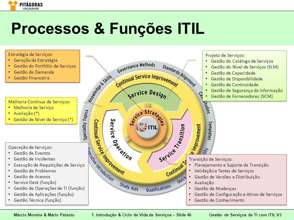 Processos & Funções ITIL