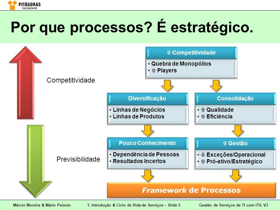 Por que processos É estratégico.