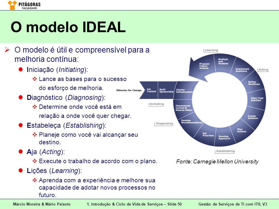O modelo IDEAL O modelo é útil e compreensível para a melhoria contínua: Iniciação (Initiating): Lance as bases para o sucesso.