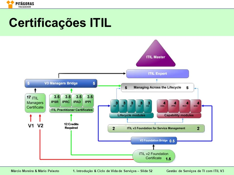 Certificações ITIL