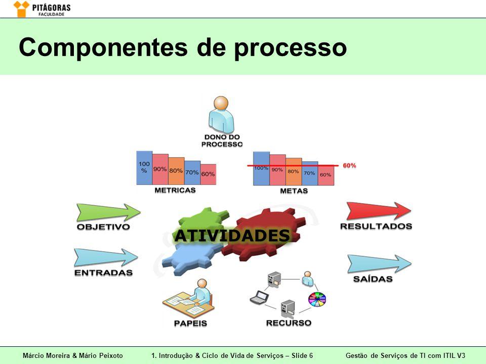 Componentes de processo