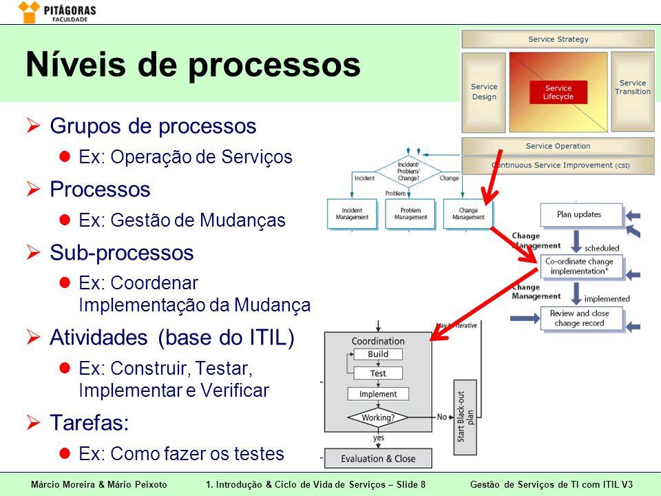 Níveis de processos Grupos de processos Processos Sub-processos