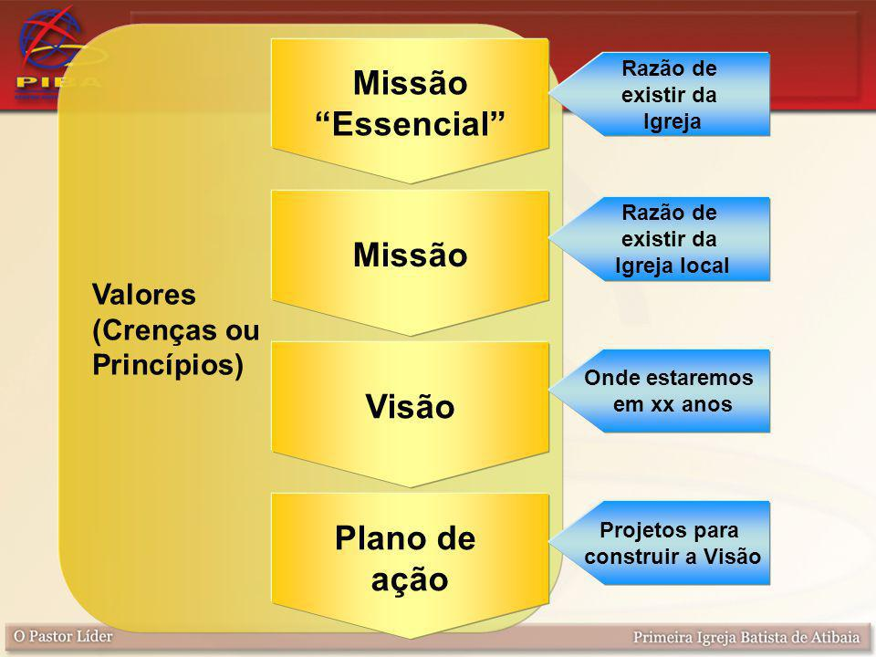 Missão Essencial Missão Visão Plano de ação