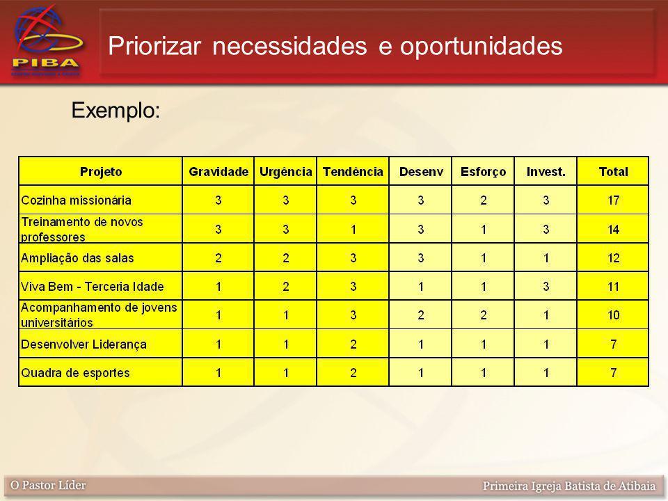Priorizar necessidades e oportunidades