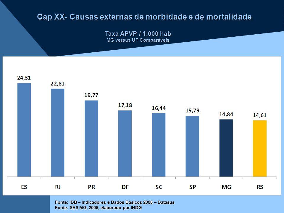 Cap XX- Causas externas de morbidade e de mortalidade