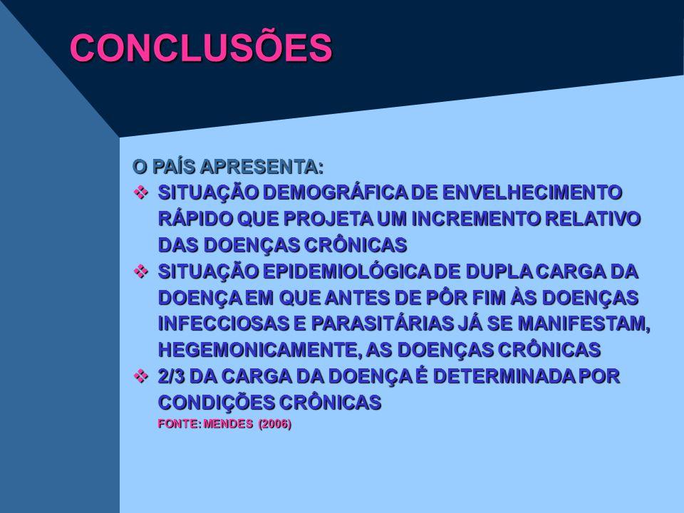 CONCLUSÕES O PAÍS APRESENTA: