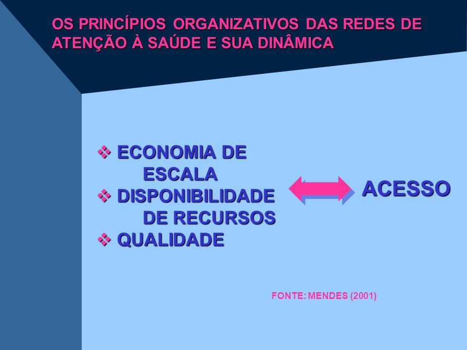 ACESSO ECONOMIA DE ESCALA DISPONIBILIDADE DE RECURSOS QUALIDADE