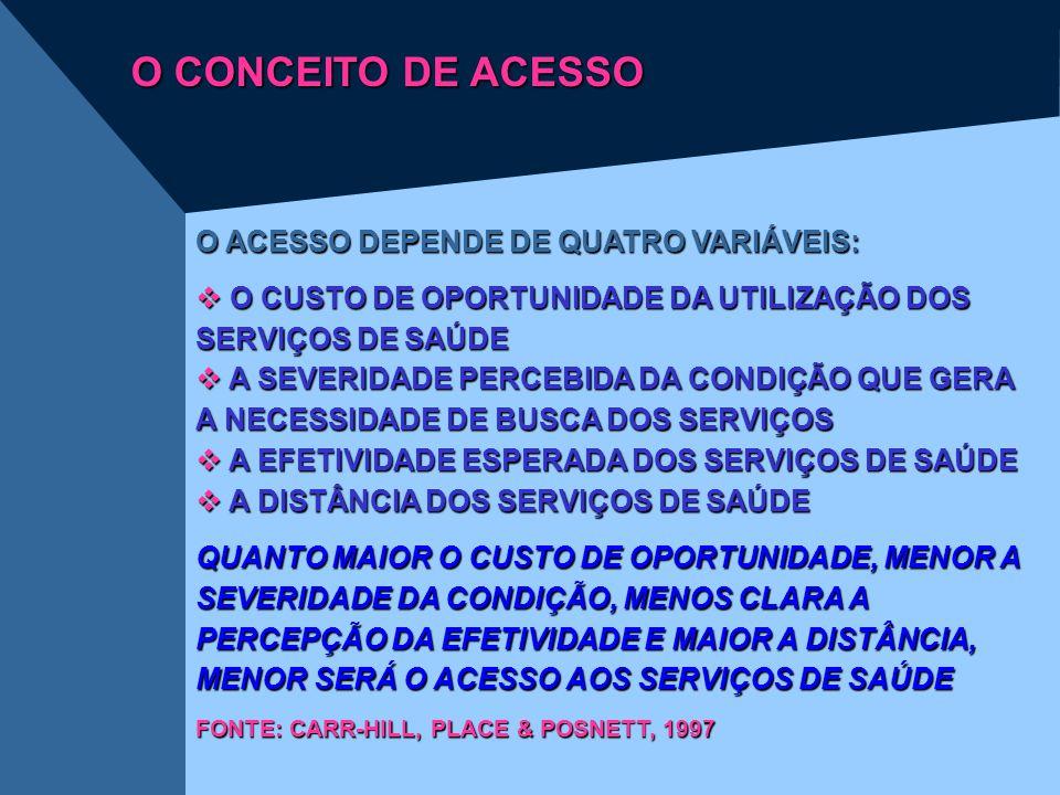 O CONCEITO DE ACESSO O ACESSO DEPENDE DE QUATRO VARIÁVEIS: