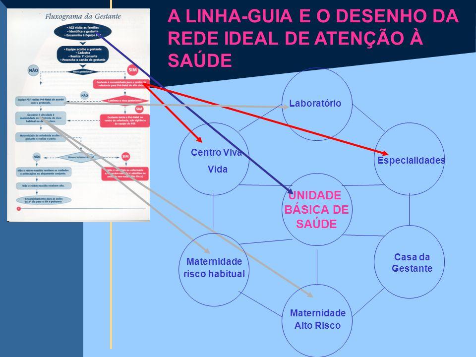 A LINHA-GUIA E O DESENHO DA REDE IDEAL DE ATENÇÃO À SAÚDE