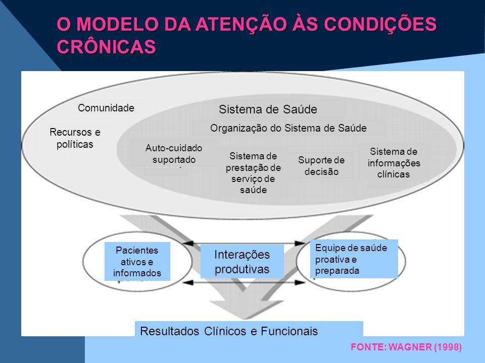 O MODELO DA ATENÇÃO ÀS CONDIÇÕES CRÔNICAS