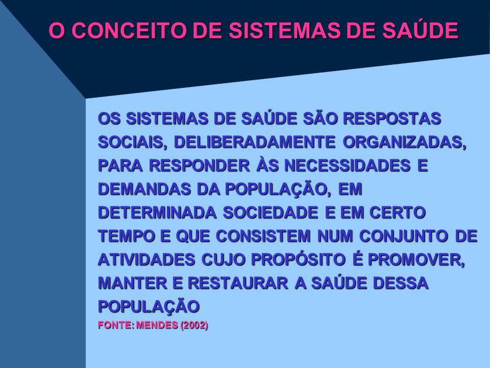 O CONCEITO DE SISTEMAS DE SAÚDE