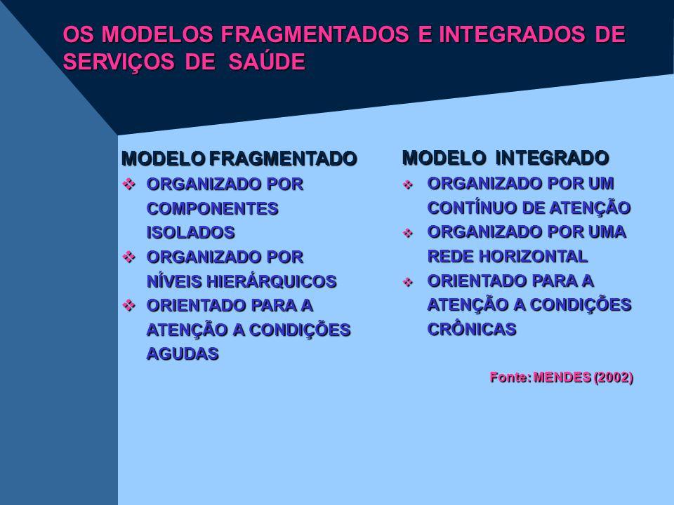 OS MODELOS FRAGMENTADOS E INTEGRADOS DE SERVIÇOS DE SAÚDE