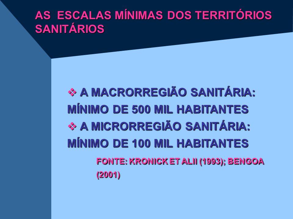 AS ESCALAS MÍNIMAS DOS TERRITÓRIOS