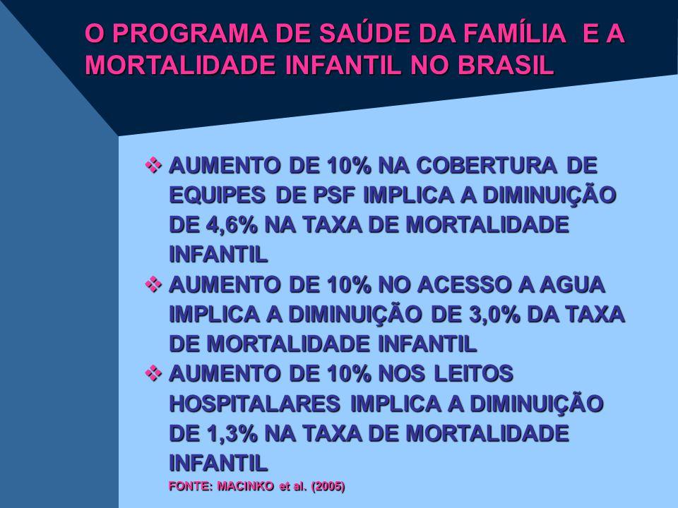 O PROGRAMA DE SAÚDE DA FAMÍLIA E A MORTALIDADE INFANTIL NO BRASIL