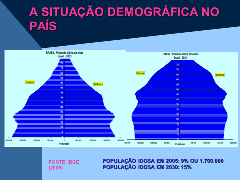 A SITUAÇÃO DEMOGRÁFICA NO PAÍS