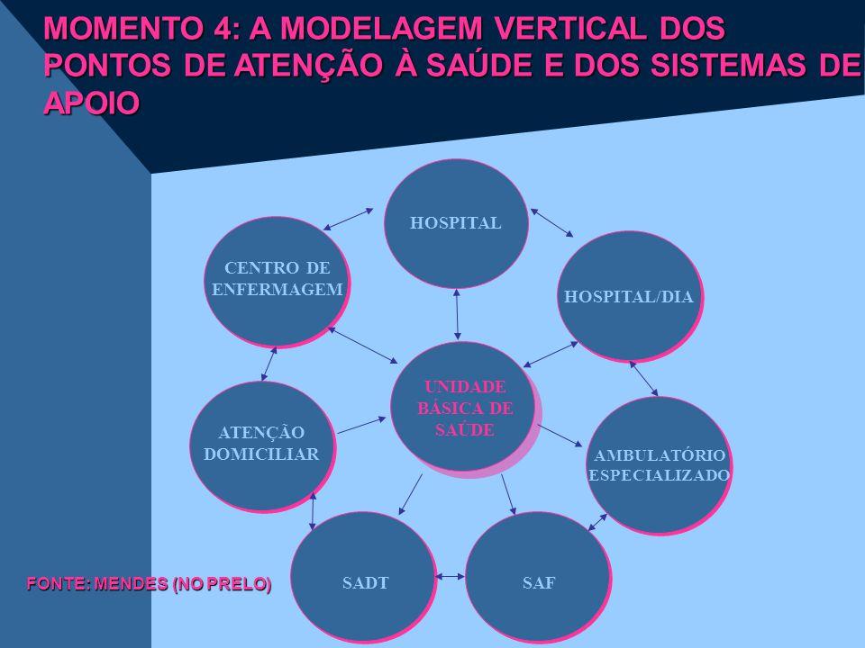 MOMENTO 4: A MODELAGEM VERTICAL DOS PONTOS DE ATENÇÃO À SAÚDE E DOS SISTEMAS DE APOIO
