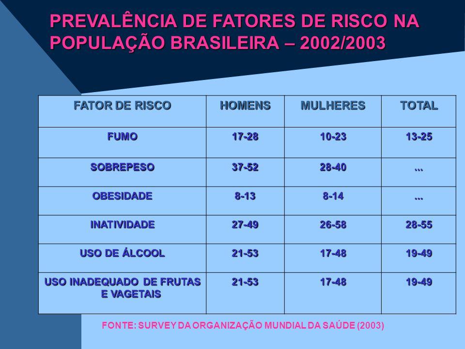 USO INADEQUADO DE FRUTAS E VAGETAIS