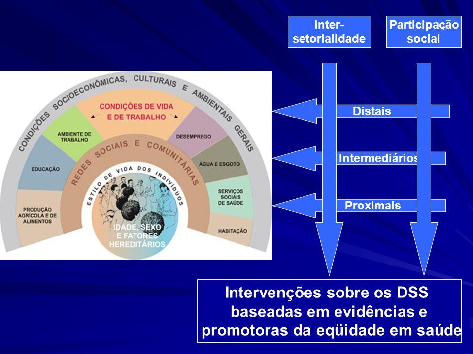 Intervenções sobre os DSS baseadas em evidências e