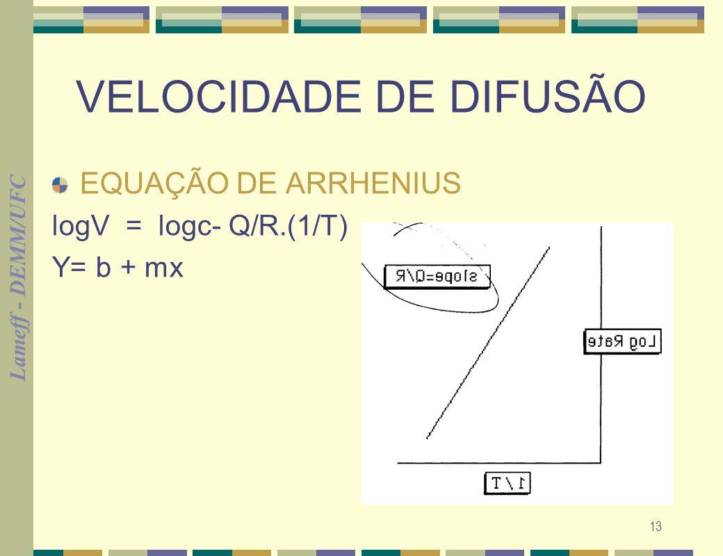 VELOCIDADE DE DIFUSÃO EQUAÇÃO DE ARRHENIUS logV = logc- Q/R.(1/T)