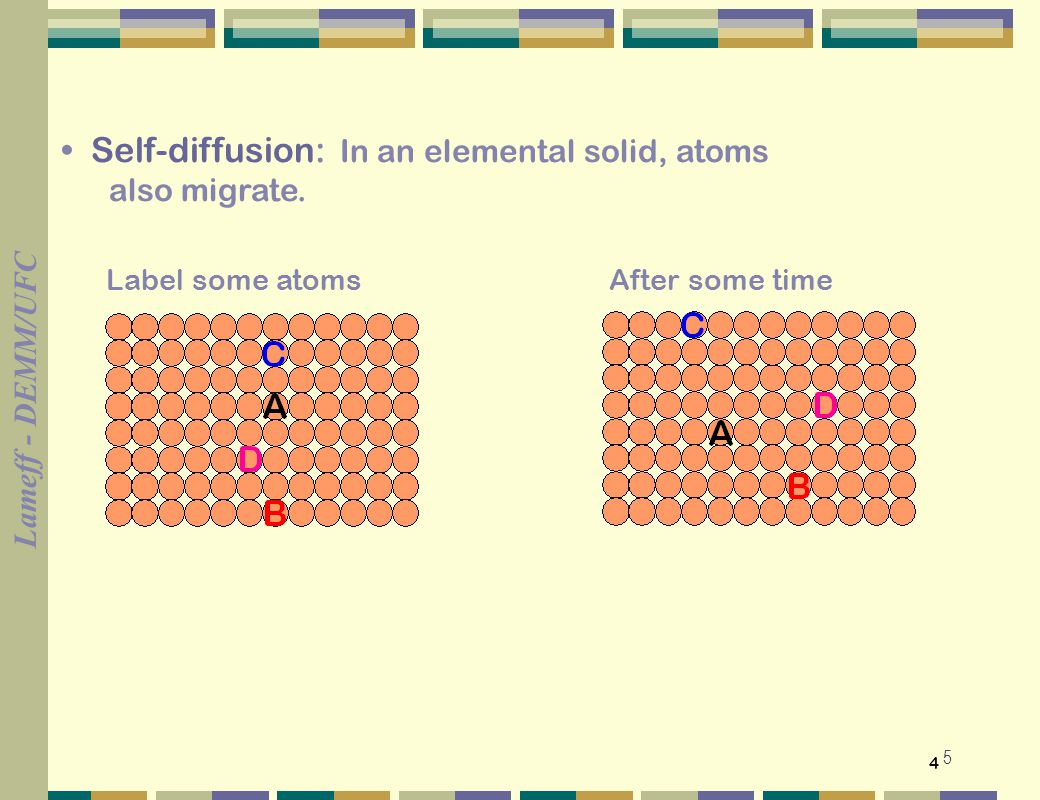• Self-diffusion: In an elemental solid, atoms
