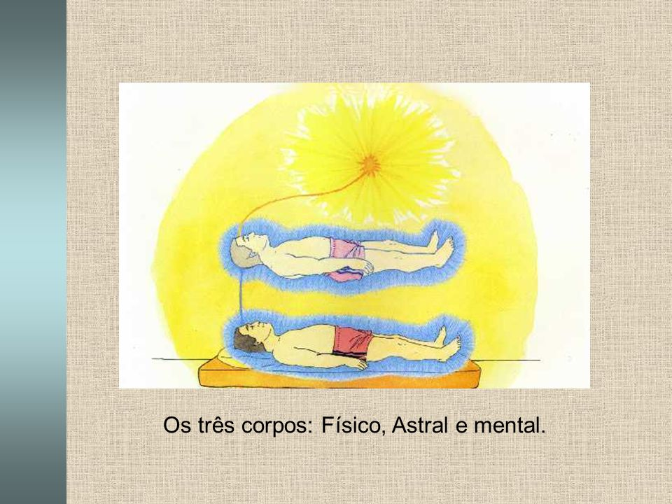 Os três corpos: Físico, Astral e mental.