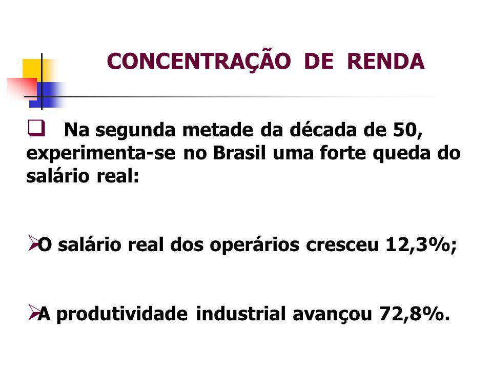 CONCENTRAÇÃO DE RENDA Na segunda metade da década de 50, experimenta-se no Brasil uma forte queda do salário real: