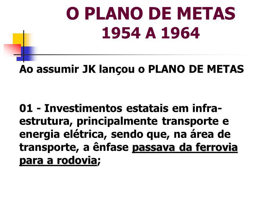 O PLANO DE METAS 1954 A 1964 Ao assumir JK lançou o PLANO DE METAS