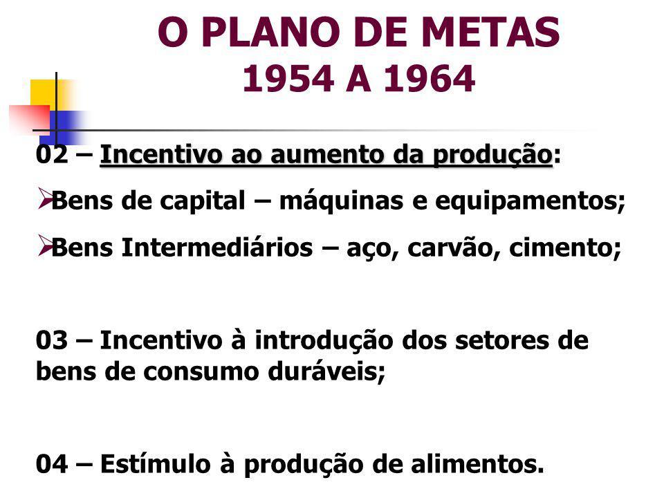 O PLANO DE METAS 1954 A 1964 02 – Incentivo ao aumento da produção: