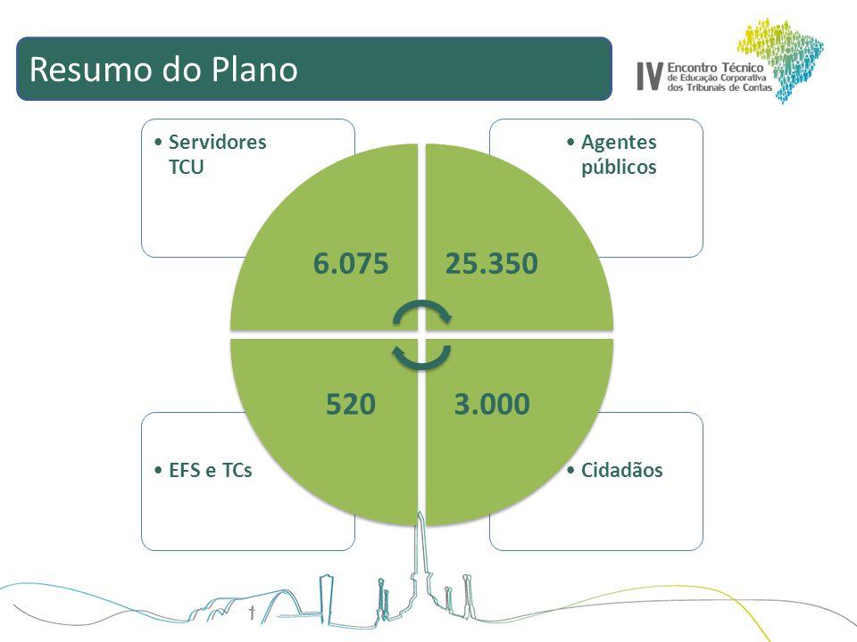 Resumo do Plano 6.075 Servidores TCU 25.350 Agentes públicos 3.000